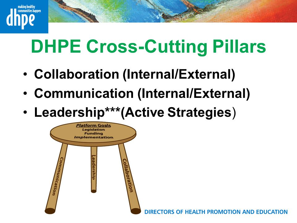 DHPE Cross-Cutting Pillars Collaboration (Internal/External) Communication (Internal/External) Leadership***(Active Strategies)