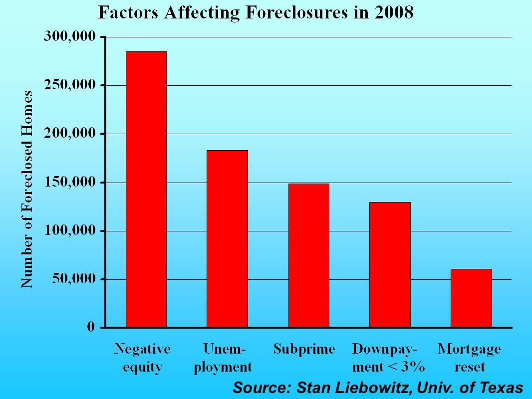 Source: Stan Liebowitz, Univ. of Texas