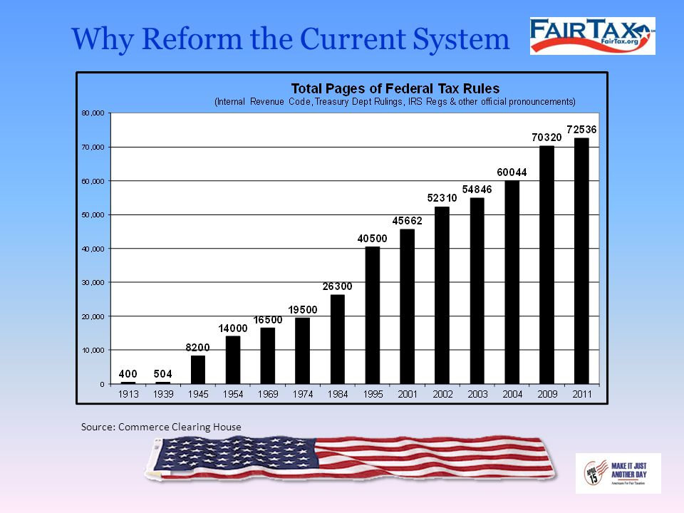 Why Reform the Current System Source: Commerce Clearing House