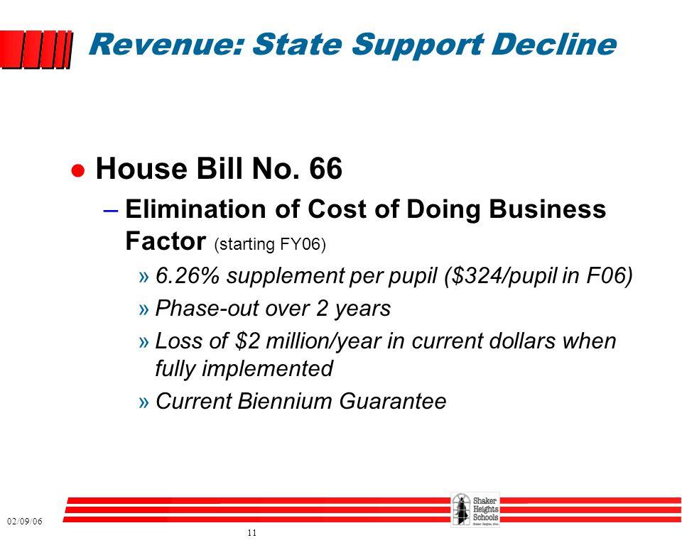 02/09/06 11 Revenue: State Support Decline l House Bill No.