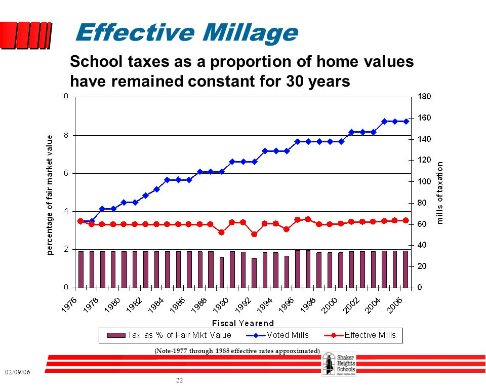 02/09/06 22 Effective Millage (Note-1977 through 1988 effective rates approximated) School taxes as a proportion of home values have remained constant for 30 years