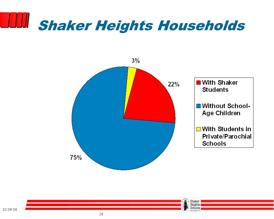 02/09/06 26 Shaker Heights Households