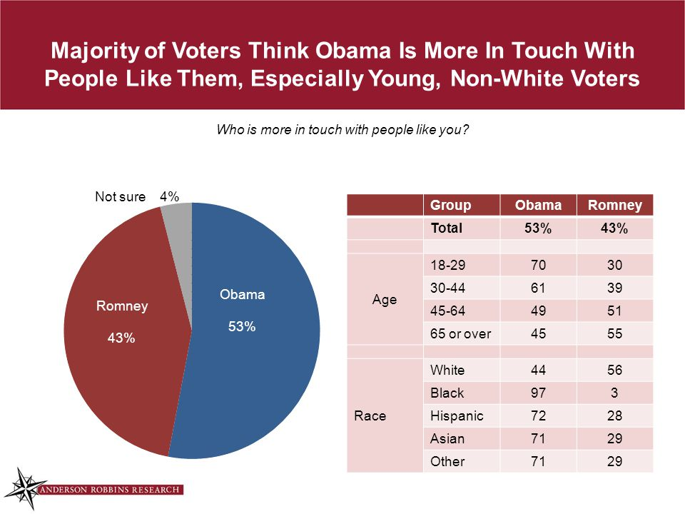 Majority of Voters Think Obama Is More In Touch With People Like Them, Especially Young, Non-White Voters Who is more in touch with people like you? G