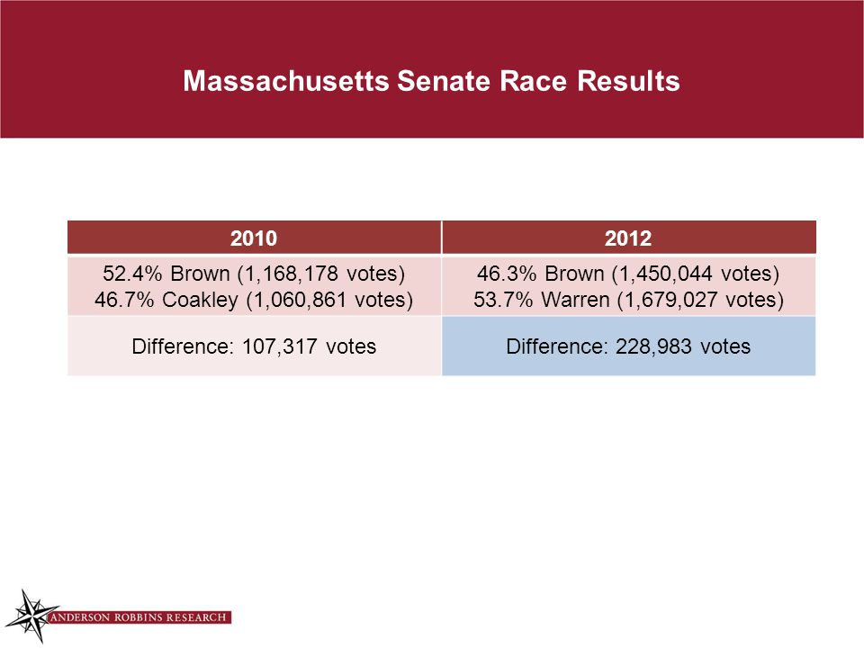 Massachusetts Senate Race Results 20102012 52.4% Brown (1,168,178 votes) 46.7% Coakley (1,060,861 votes) 46.3% Brown (1,450,044 votes) 53.7% Warren (1,679,027 votes) Difference: 107,317 votesDifference: 228,983 votes