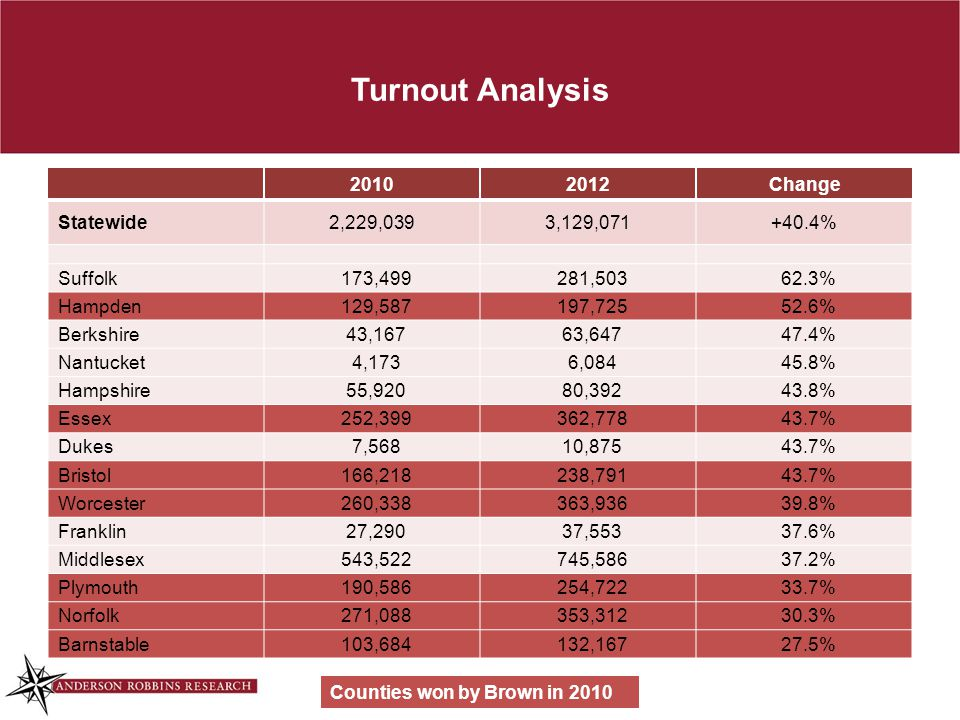 Turnout Analysis 20102012Change Statewide2,229,0393,129,071+40.4% Suffolk173,499281,50362.3% Hampden129,587197,72552.6% Berkshire43,16763,64747.4% Nantucket4,1736,08445.8% Hampshire55,92080,39243.8% Essex252,399362,77843.7% Dukes7,56810,87543.7% Bristol166,218238,79143.7% Worcester260,338363,93639.8% Franklin27,29037,55337.6% Middlesex543,522745,58637.2% Plymouth190,586254,72233.7% Norfolk271,088353,31230.3% Barnstable103,684132,16727.5% Counties won by Brown in 2010
