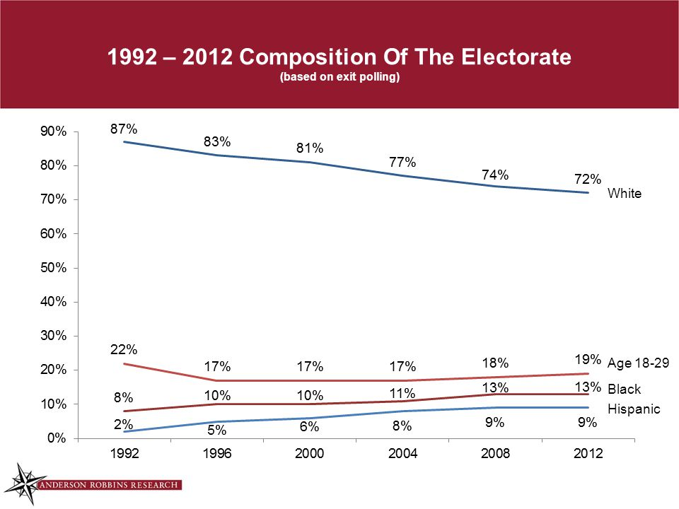 1992 – 2012 Composition Of The Electorate (based on exit polling) White Age 18-29 Black Hispanic