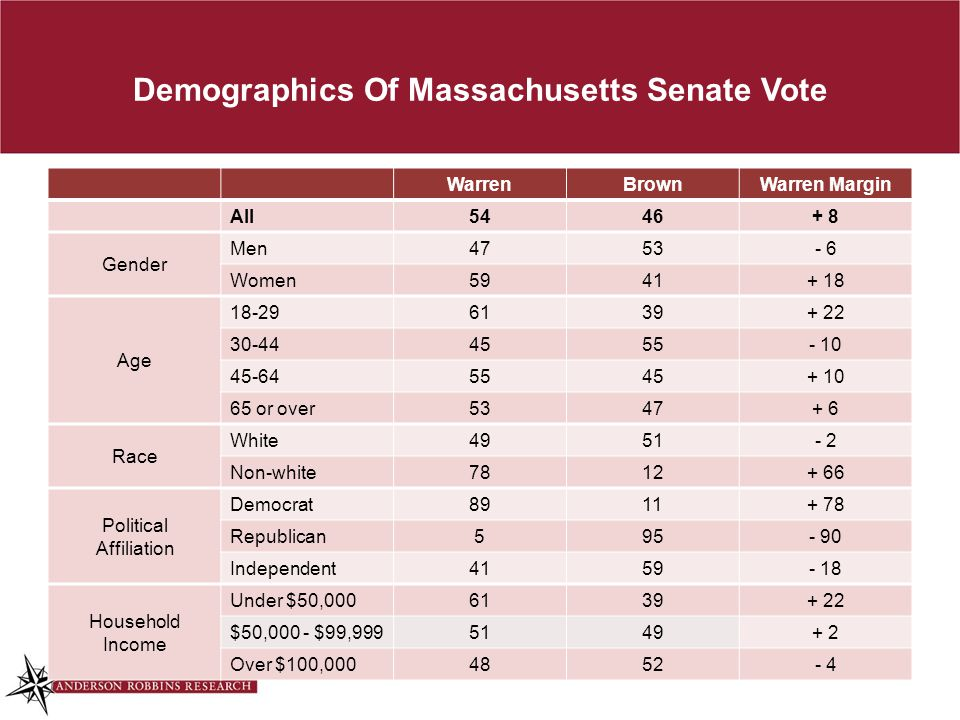 Demographics Of Massachusetts Senate Vote WarrenBrown Warren Margin All5446+ 8 Gender Men4753- 6 Women5941+ 18 Age 18-296139+ 22 30-444555- 10 45-6455