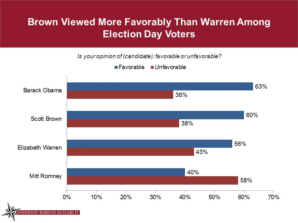 Brown Viewed More Favorably Than Warren Among Election Day Voters Is your opinion of (candidate): favorable or unfavorable?