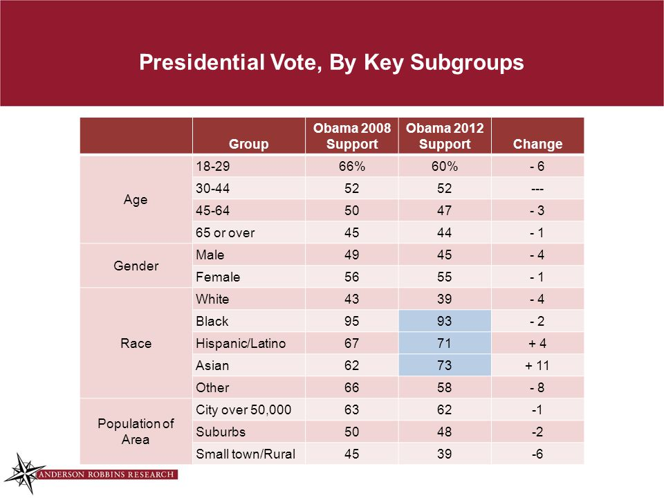 Presidential Vote, By Key Subgroups Group Obama 2008 Support Obama 2012 SupportChange Age 18-2966%60%- 6 30-4452 --- 45-645047- 3 65 or over4544- 1 Gender Male4945- 4 Female5655- 1 Race White4339- 4 Black9593- 2 Hispanic/Latino6771+ 4 Asian6273+ 11 Other6658- 8 Population of Area City over 50,0006362 Suburbs5048-2 Small town/Rural4539-6