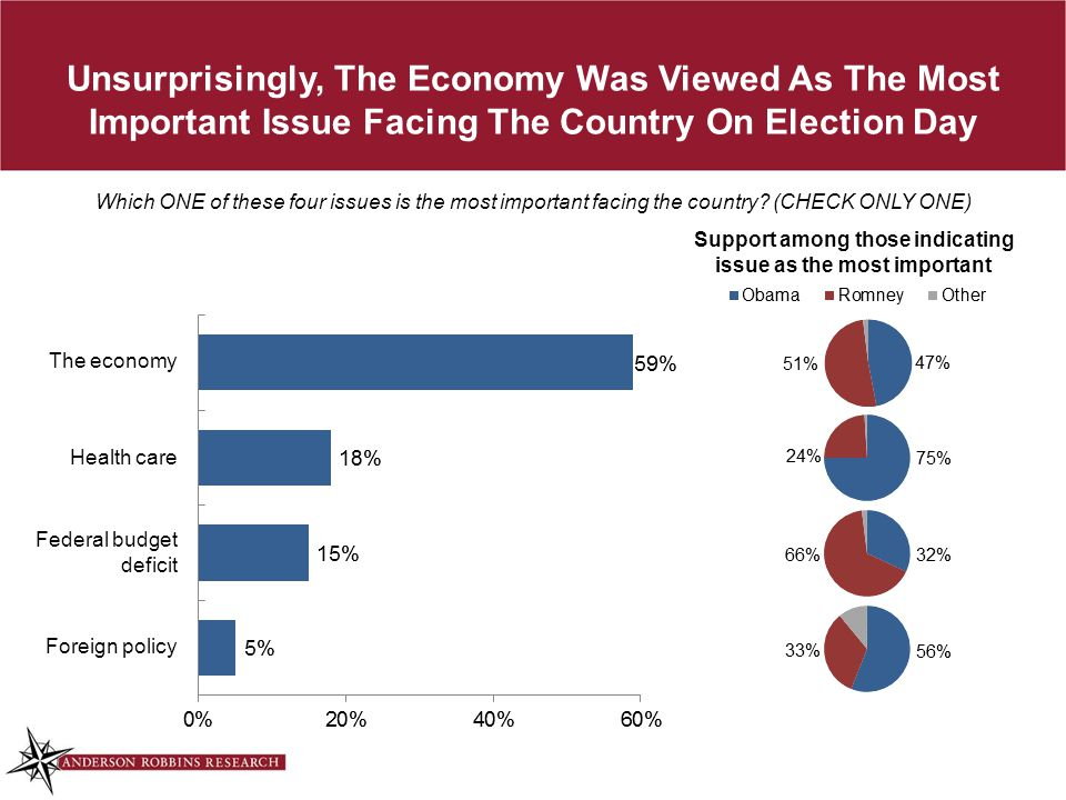 Unsurprisingly, The Economy Was Viewed As The Most Important Issue Facing The Country On Election Day Which ONE of these four issues is the most important facing the country.