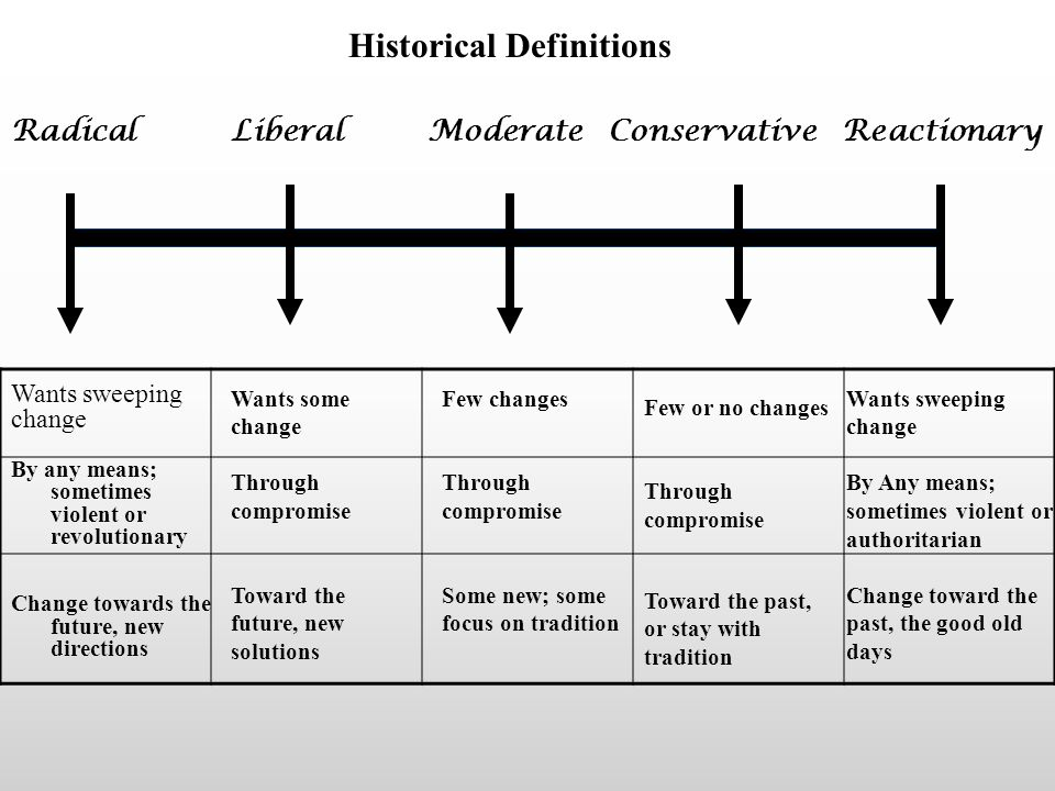 The Spectrum with Politics in Mind Radical Liberal Moderate Conservative Reactionary LEFT RIGHT