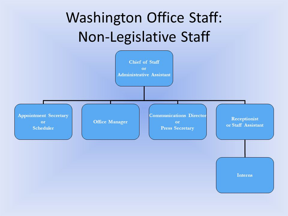 Washington Office Staff: Non-Legislative Staff Chief of Staff or Administrative Assistant Appointment Secretary or Scheduler Office Manager Communications Director or Press Secretary Receptionist or Staff Assistant Interns