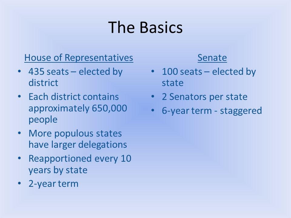 The Basics House of Representatives 435 seats – elected by district Each district contains approximately 650,000 people More populous states have larger delegations Reapportioned every 10 years by state 2-year term Senate 100 seats – elected by state 2 Senators per state 6-year term - staggered