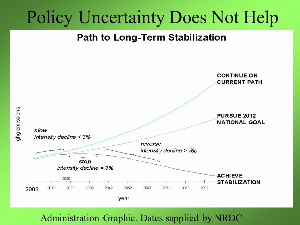 Policy Uncertainty Does Not Help Administration Graphic. Dates supplied by NRDC
