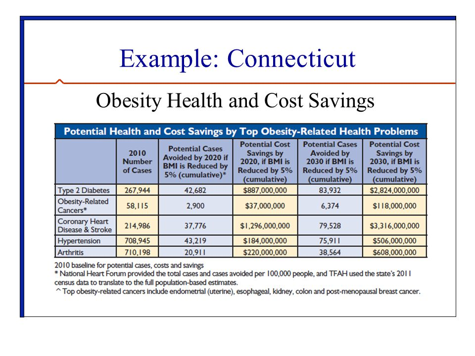 Example: Connecticut Obesity Health and Cost Savings