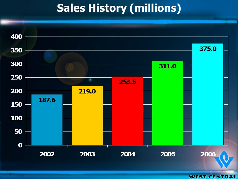 Sales History (millions)