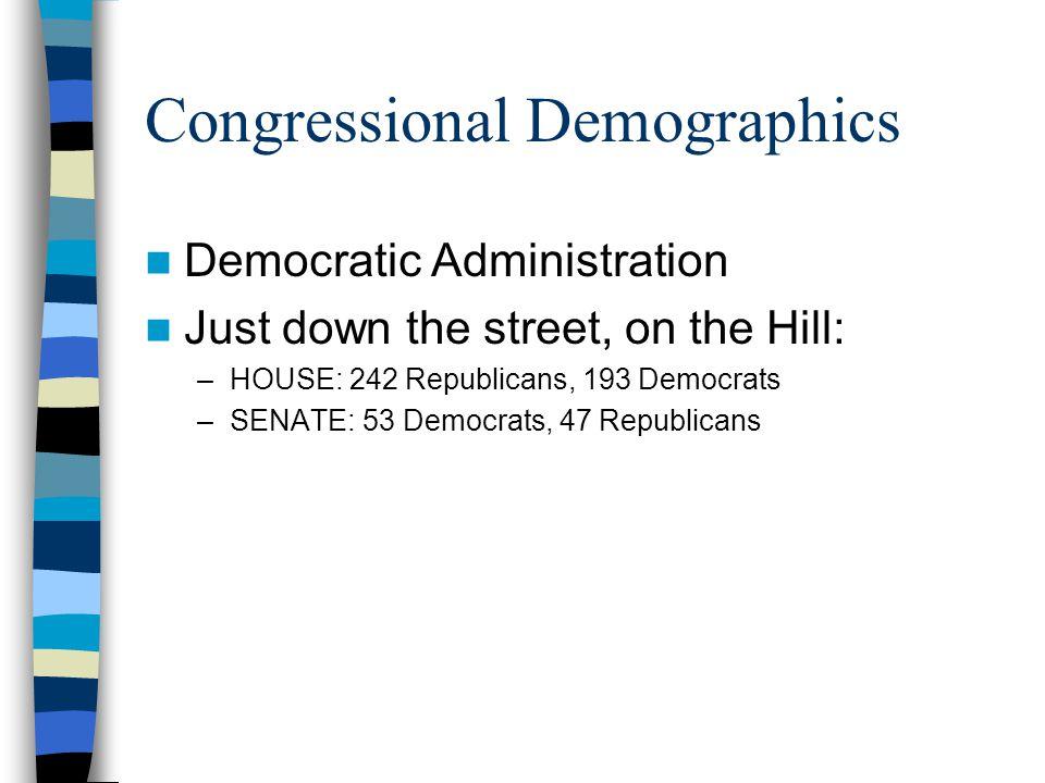Congressional Demographics Democratic Administration Just down the street, on the Hill: –HOUSE: 242 Republicans, 193 Democrats –SENATE: 53 Democrats,