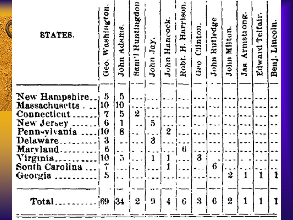 Political Parties of the early 19 th Century