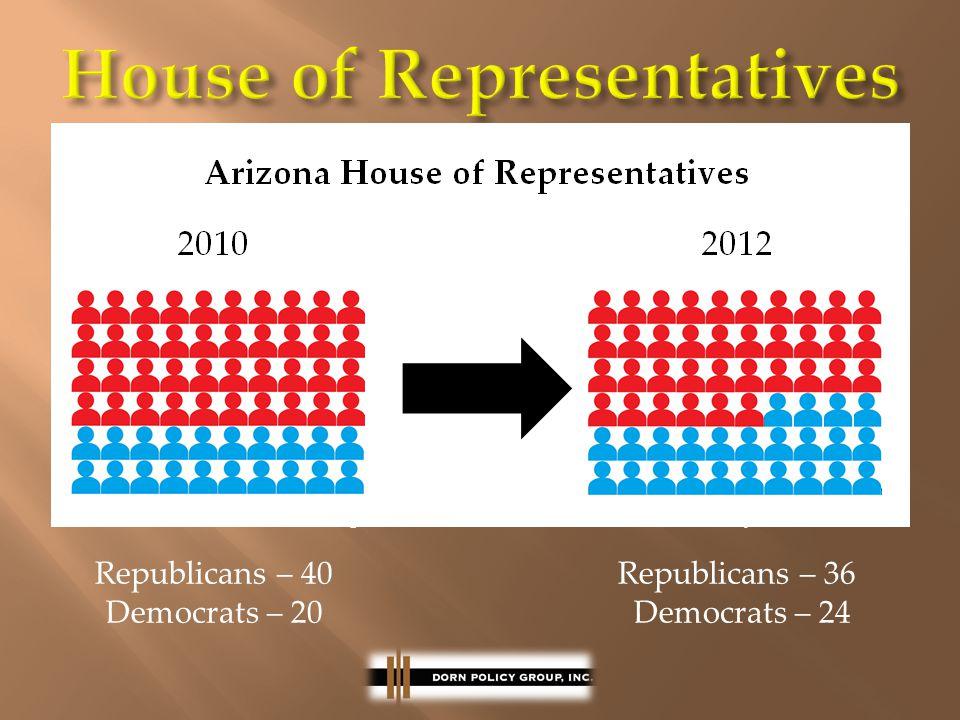 Republicans – 40 Republicans – 36 Democrats – 20 Democrats – 24