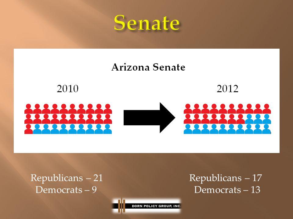 Republicans – 21 Republicans – 17 Democrats – 9 Democrats – 13