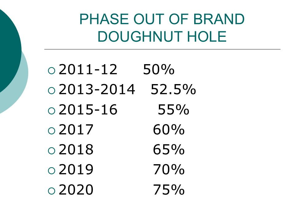 PHASE OUT OF BRAND DOUGHNUT HOLE  2011-12 50%  2013-2014 52.5%  2015-16 55%  2017 60%  2018 65%  2019 70%  2020 75% 21