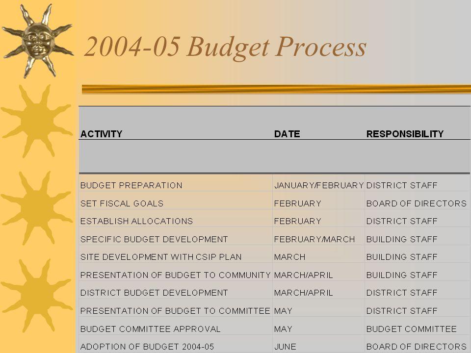 2004-05 Budget Process