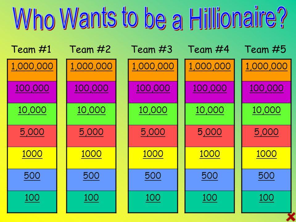 1,000,000 100,000 10,000 5,000 1000 500 100 Team #1Team #2Team #3Team #4 1,000,000 100,000 10,000 5,000 1000 500 100 1,000,000 100,000 10,000 5,000 1000 500 100 1,000,000 100,000 10,000 5,000,000 1000 500 100 1,000,000 100,000 10,000 5,000 1000 500 100 Team #5