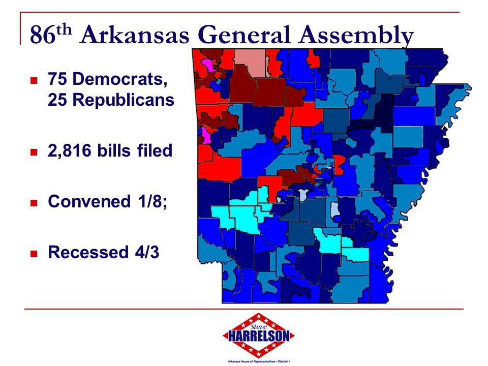 86 th Arkansas General Assembly 75 Democrats, 25 Republicans 2,816 bills filed Convened 1/8; Recessed 4/3