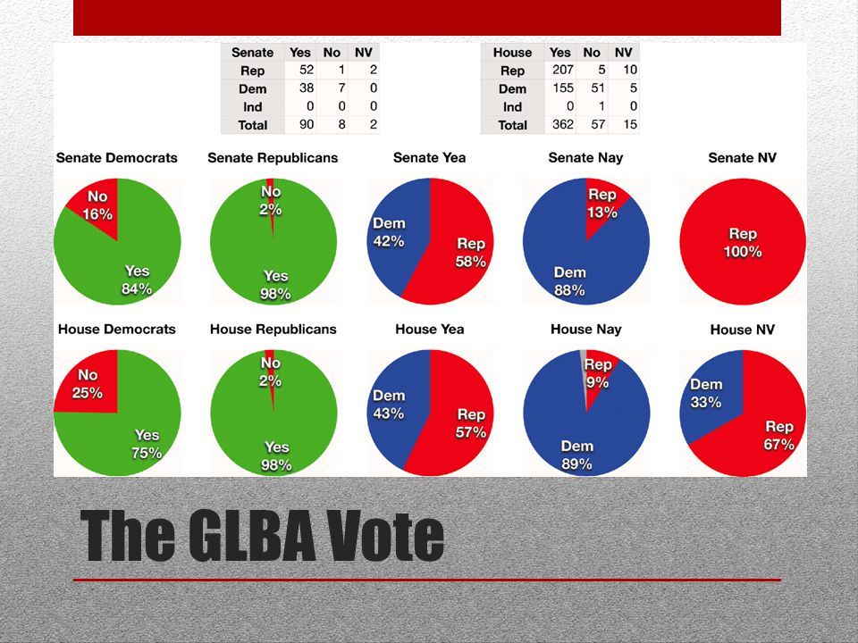 The GLBA Vote