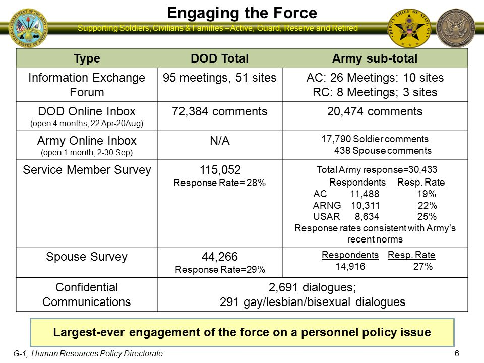 G-1, Human Resources Policy Directorate Supporting Soldiers, Civilians & Families – Active, Guard, Reserve and Retired Engaging the Force TypeDOD TotalArmy sub-total Information Exchange Forum 95 meetings, 51 sitesAC: 26 Meetings: 10 sites RC: 8 Meetings; 3 sites DOD Online Inbox (open 4 months, 22 Apr-20Aug) 72,384 comments20,474 comments Army Online Inbox (open 1 month, 2-30 Sep) N/A 17,790 Soldier comments 438 Spouse comments Service Member Survey115,052 Response Rate= 28% Total Army response=30,433 Respondents Resp.