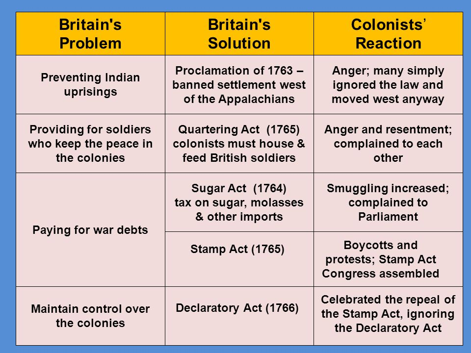 Britain's Problem Britain's Solution Colonists' Reaction Preventing Indian uprisings Proclamation of 1763 – banned settlement west of the Appalachians