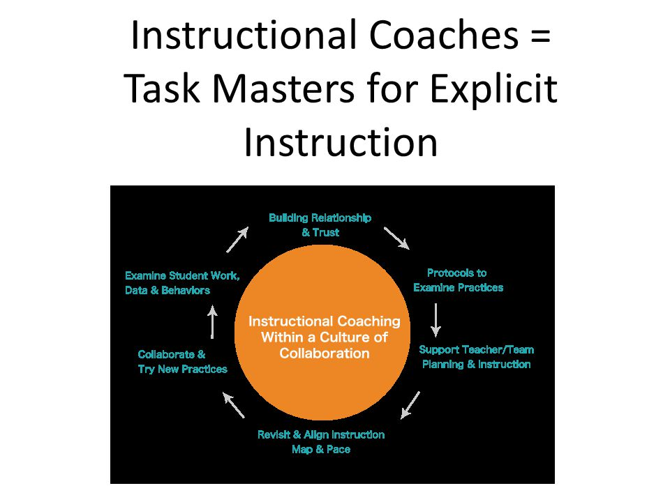 Instructional Coaches = Task Masters for Explicit Instruction