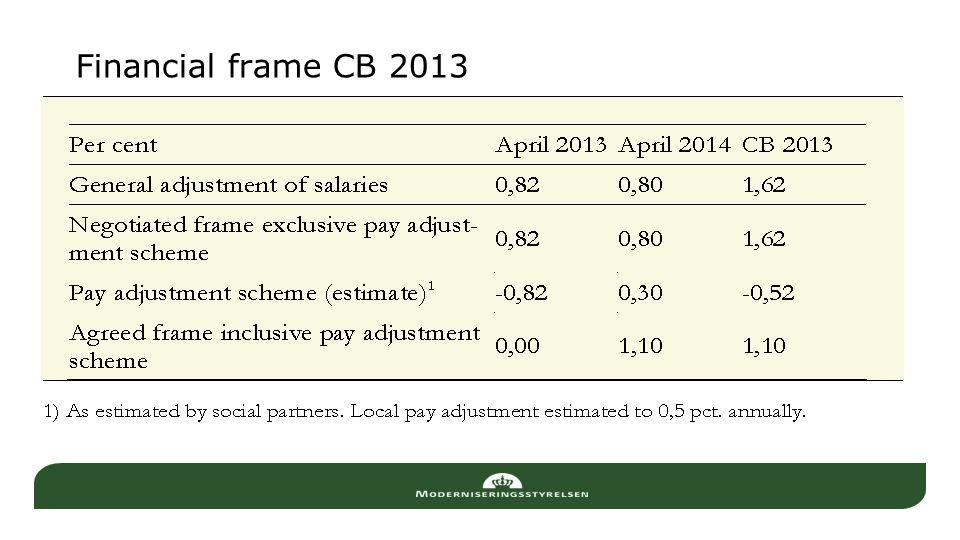 Financial frame CB 2013