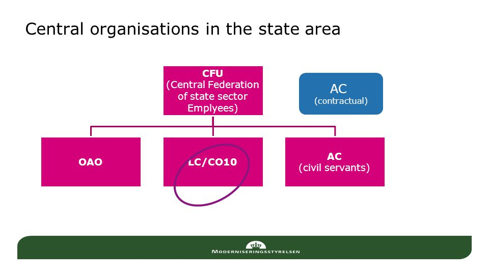 Central organisations in the state area CFU (Central Federation of state sector Emplyees) OAOLC/CO10 AC (civil servants) AC (contractual)