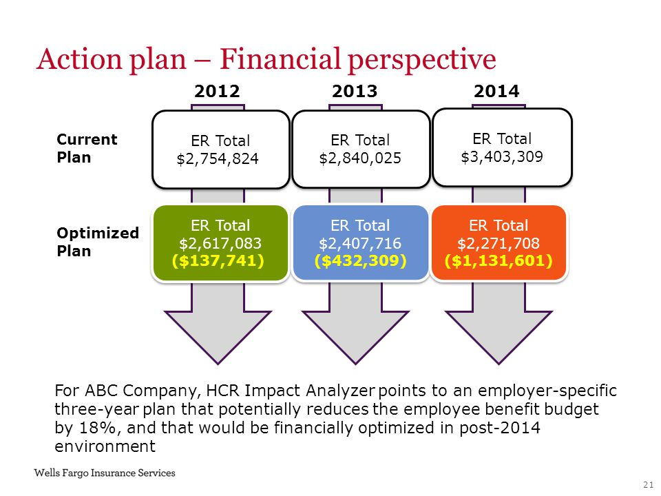 2014 For ABC Company, HCR Impact Analyzer points to an employer-specific three-year plan that potentially reduces the employee benefit budget by 18%,