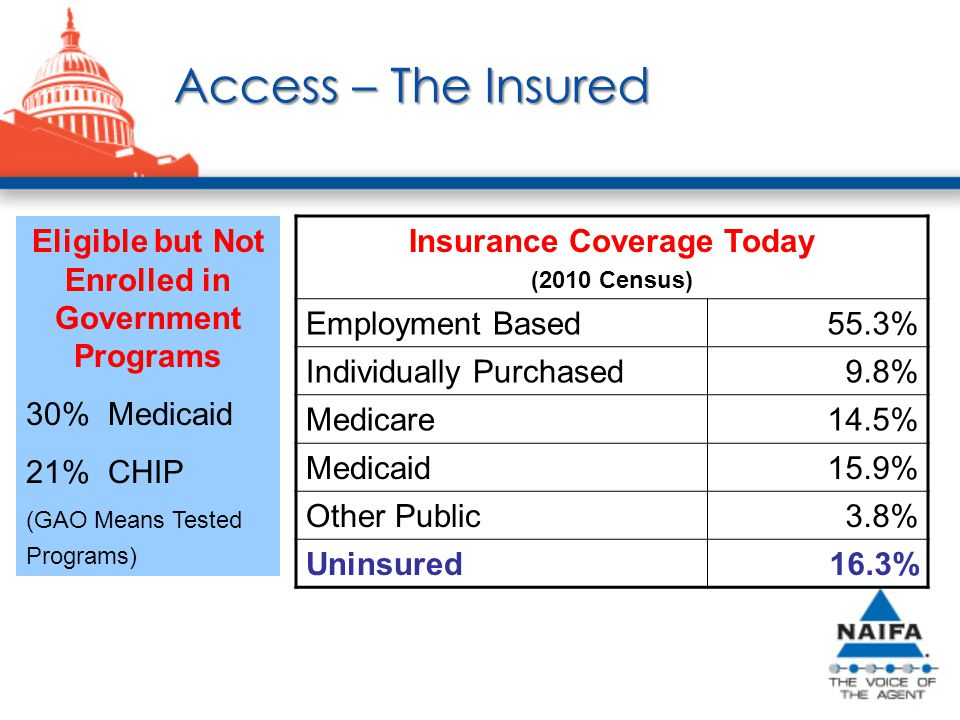 Access – The Insured Insurance Coverage Today (2010 Census) Employment Based55.3% Individually Purchased9.8% Medicare14.5% Medicaid15.9% Other Public3.8% Uninsured16.3% Eligible but Not Enrolled in Government Programs 30% Medicaid 21% CHIP (GAO Means Tested Programs)