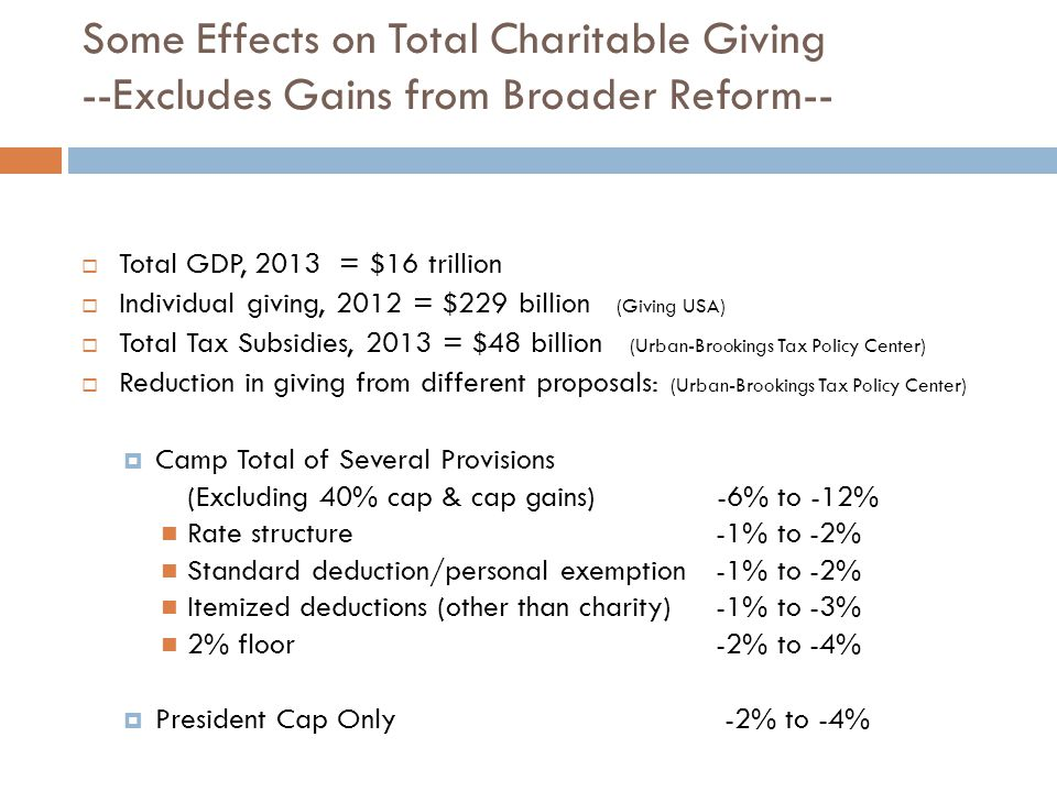 Some Effects on Total Charitable Giving --Excludes Gains from Broader Reform--  Total GDP, 2013 = $16 trillion  Individual giving, 2012 = $229 billion (Giving USA)  Total Tax Subsidies, 2013 = $48 billion (Urban-Brookings Tax Policy Center)  Reduction in giving from different proposals: (Urban-Brookings Tax Policy Center)  Camp Total of Several Provisions (Excluding 40% cap & cap gains) -6% to -12% Rate structure -1% to -2% Standard deduction/personal exemption-1% to -2% Itemized deductions (other than charity)-1% to -3% 2% floor-2% to -4%  President Cap Only -2% to -4%
