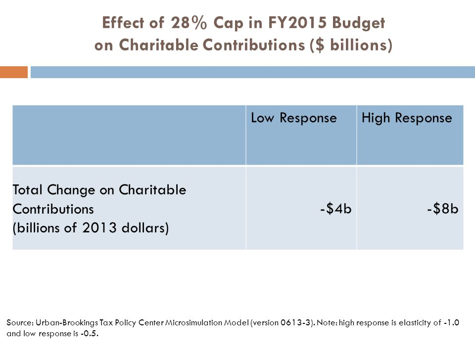 Effect of 28% Cap in FY2015 Budget on Charitable Contributions ($ billions) Low ResponseHigh Response Total Change on Charitable Contributions (billions of 2013 dollars) -$4b-$8b Source: Urban-Brookings Tax Policy Center Microsimulation Model (version 0613-3).