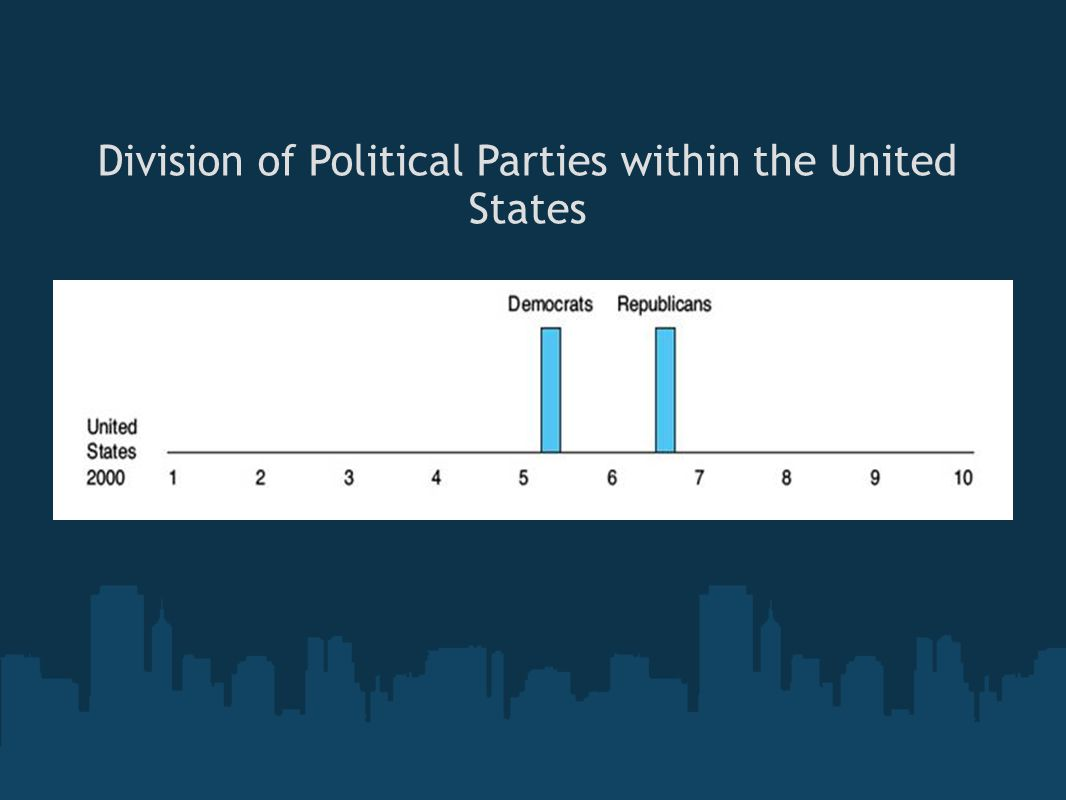 Division of Political Parties within the United States
