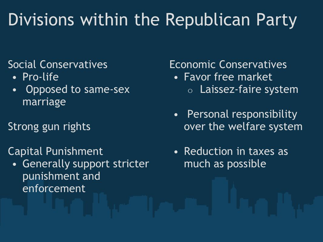Divisions within the Republican Party Social Conservatives Pro-life Opposed to same-sex marriage Strong gun rights Capital Punishment Generally support stricter punishment and enforcement Economic Conservatives Favor free market o Laissez-faire system Personal responsibility over the welfare system Reduction in taxes as much as possible
