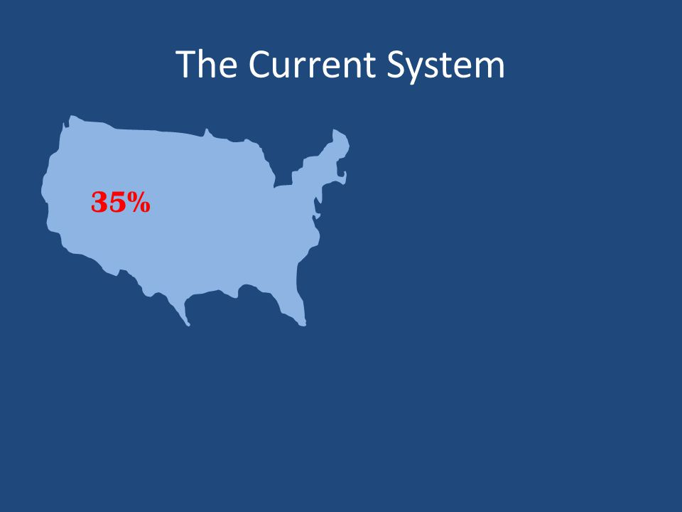 The Current System 35%