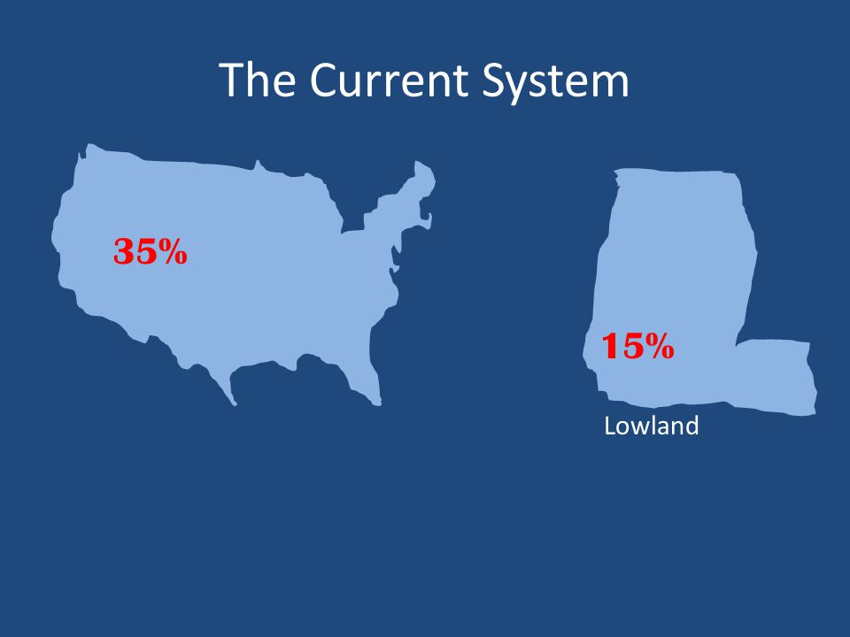 The Current System Lowland 15% 35%