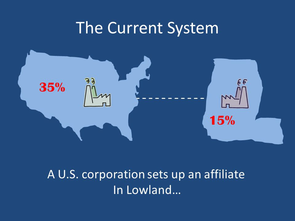 The Current System 35% 15% A U.S. corporation sets up an affiliate In Lowland…