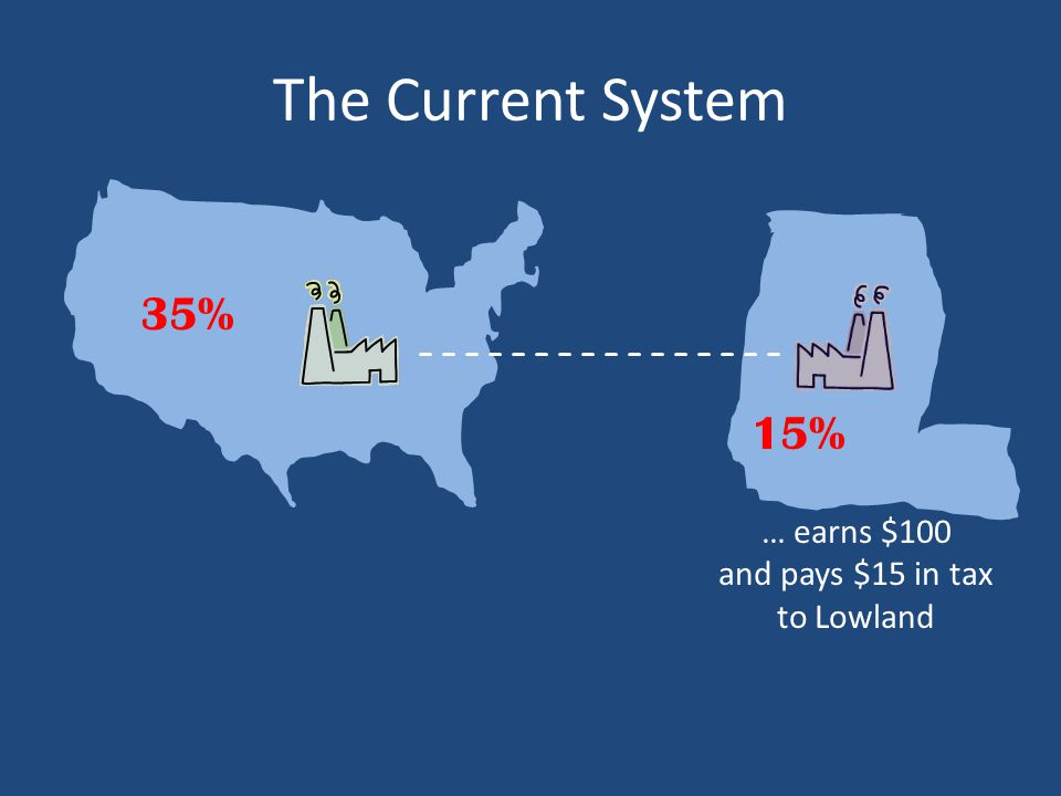 The Current System … earns $100 and pays $15 in tax to Lowland 35% 15%
