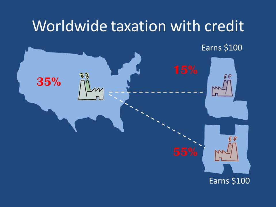 Worldwide taxation with credit 15% Earns $100 35% 55%