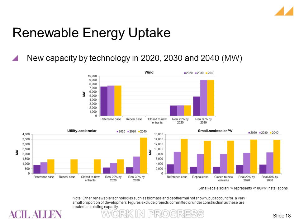 Slide 18 Note: Other renewable technologies such as biomass and geothermal not shown, but account for a very small proportion of development.