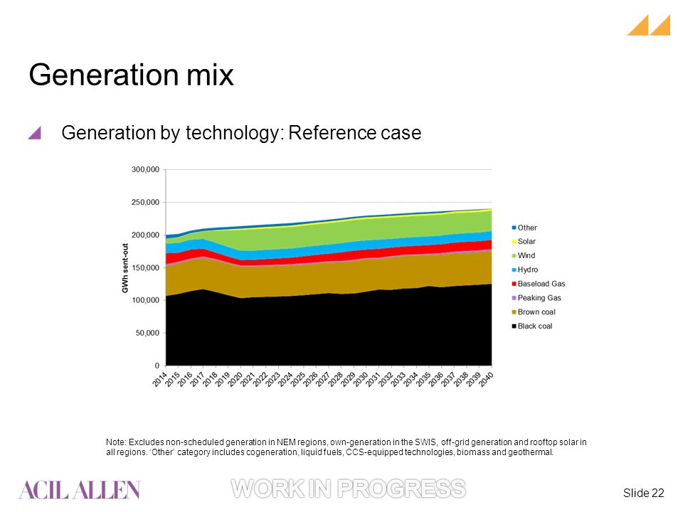 Slide 22 Note: Excludes non-scheduled generation in NEM regions, own-generation in the SWIS, off-grid generation and rooftop solar in all regions.