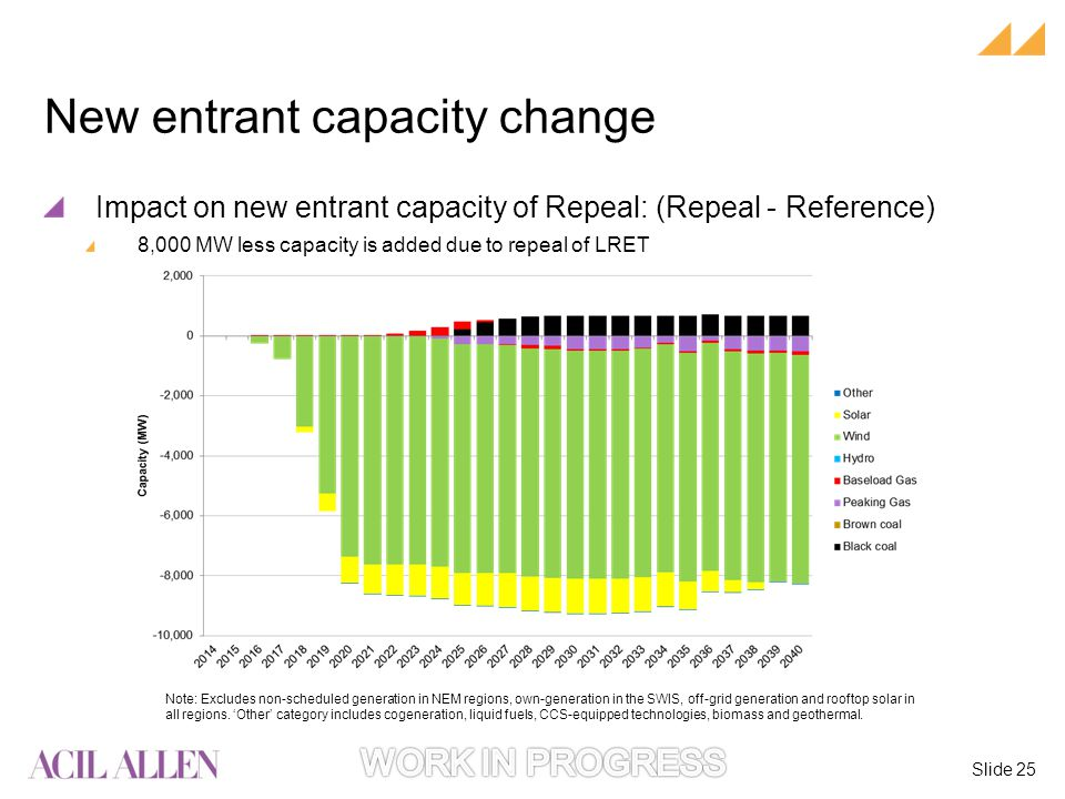 Slide 25 Note: Excludes non-scheduled generation in NEM regions, own-generation in the SWIS, off-grid generation and rooftop solar in all regions.