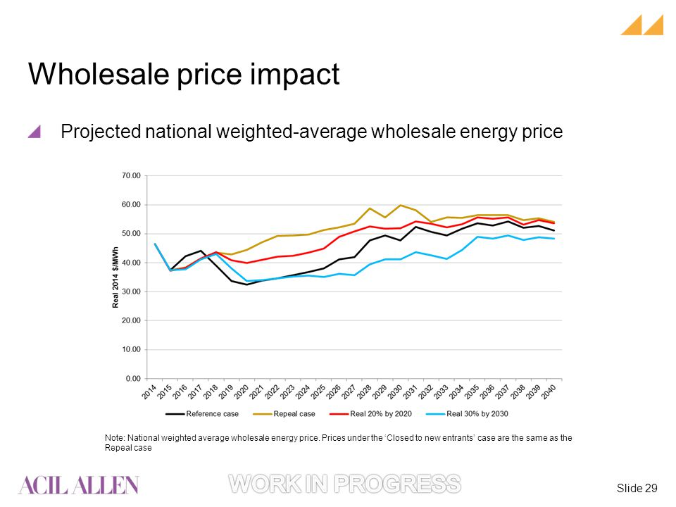 Slide 29 Note: National weighted average wholesale energy price.