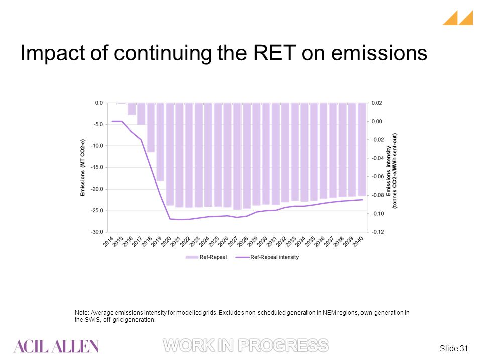 Slide 31 Note: Average emissions intensity for modelled grids.